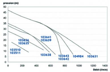 Pompe engrais 230V sur bati - 2,2kW AA3BELM